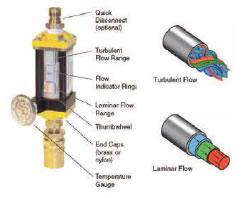 Turbulent Flowmeters